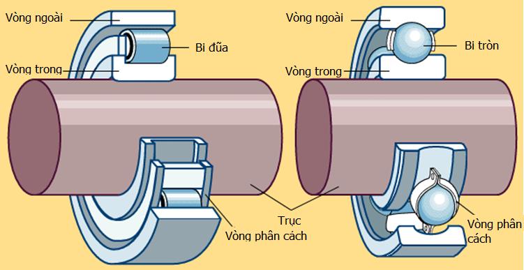 9 lưu ý quan trọng khi sử dụng bạc đạn, vòng bi