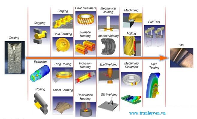 Các công đoạn sản xuất chính của vòng bi (bạc đạn)