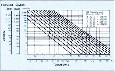 Mối quan hệ giữa nhiệt độ và độ nhớt của dầu mỡ bôi trơn